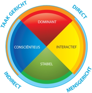 DISC: basisbehoeftes van het interactief temperament