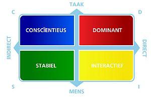 Teambuilding met DISC profiel