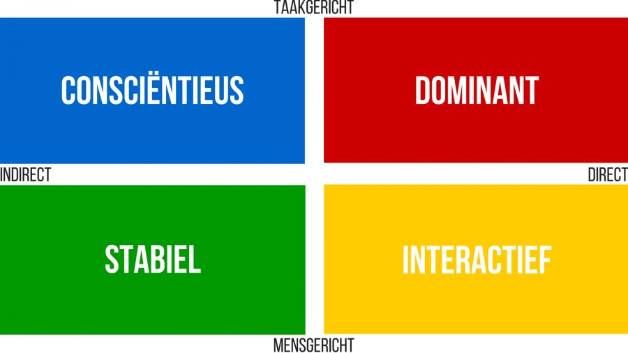 DISC temperament en kleuren persoonlijkheid: rood, geel, groen en blauw