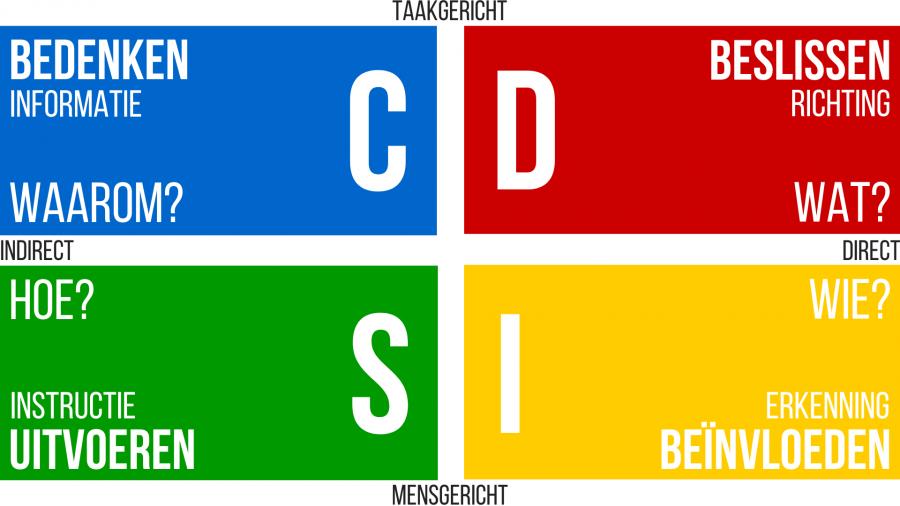 DISC gedragsstijlen